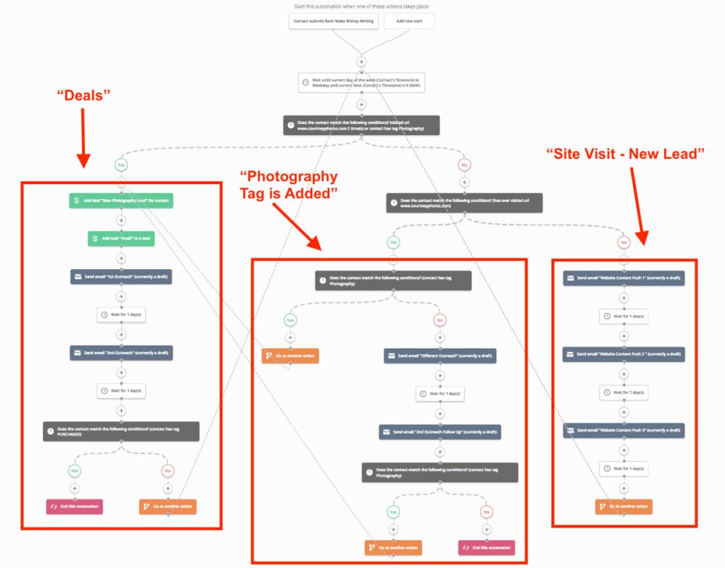 Découpez vos séquences e-mail en modules - 1 objectif par module !